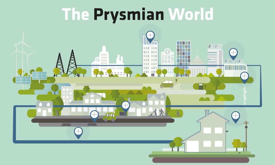 Prysmian World