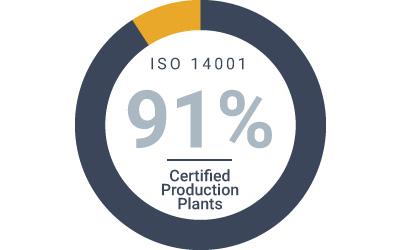 key-sustainability-numbers-from-word-barbato-environment-iso-14001.jpg