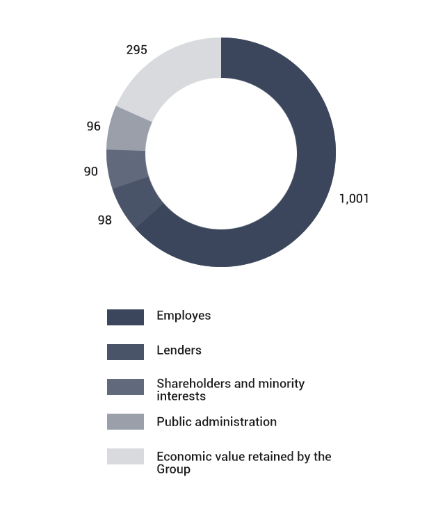 Economic value distribution to stakeholders